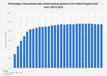 Ownership of central heating systems in the United Kingdom (UK) 1970-2017