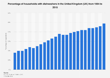 UK households: ownership of dishwashers 1994-2017