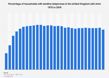 UK households: ownership of landline telephones 1970-2017