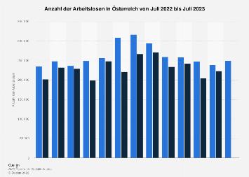 Arbeitslosenzahl in Österreich nach Monaten bis Januar 2018