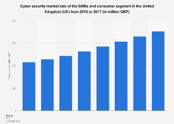 UK cyber security market size: SMEs and consumer segment 2010-2017