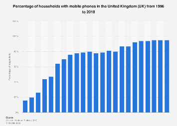 UK households: ownership of mobile telephones 1996-2017