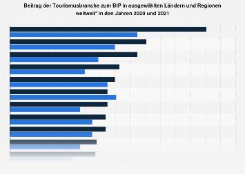 Beitrag der Tourismusbranche zum BIP im Vergleich ausgewählter Länder 2017