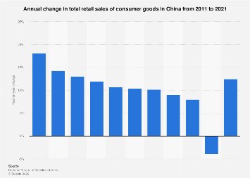 Change in total retail sales of consumer goods in China 2008-2016