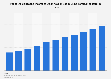 Per capita disposable income of urban households in China 2007-2017