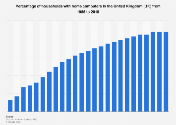 UK households: ownership of home computers 1985-2017