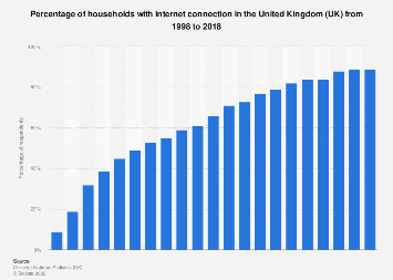 UK households: ownership of internet connection 1998-2017