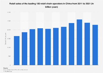 Retail sales of the leading 100 retail chain operators China 2016