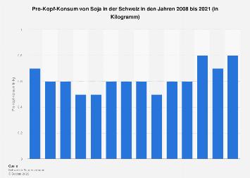 Pro-Kopf-Konsum von Soja in der Schweiz bis 2016