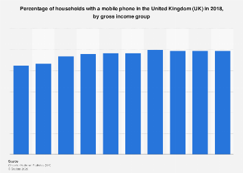 Households with a mobile phone in the United Kingdom (UK) 2016, by income group