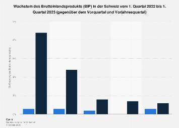 Wachstum des Bruttoinlandsprodukts (BIP) in der Schweiz nach Quartalen bis Q4 2017