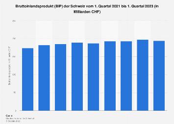 Bruttoinlandsprodukt (BIP) der Schweiz nach Quartalen bis Q2 2018