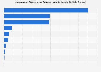 Konsum von Fleisch in der Schweiz nach Art 2016