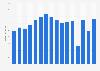 Umsatz von Bogner weltweit bis 2017