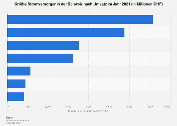 Größte Stromversorger in der Schweiz nach Umsatz 2017