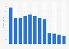 Umsatz von Escada weltweit bis 2017