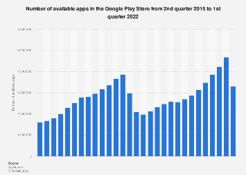 Google Play: number of available apps as of Q3 2017