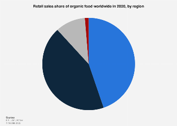 Global retail sales share of organic food 2016, by region