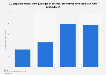 Packages of deli meat alternatives eaten in the U.S. 2018