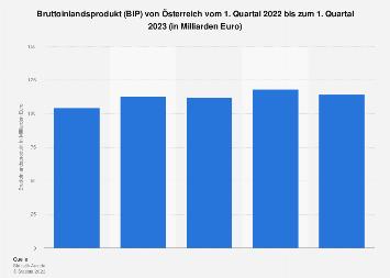 Bruttoinlandsprodukt (BIP) von Österreich nach Quartalen bis Q3 2019