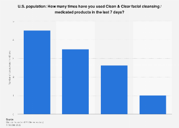 Usage frequency of Clean & Clear facial cleansing products in the U.S. 2017