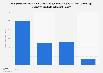 Usage frequency of Neutrogena facial cleansing products in the U.S. 2017