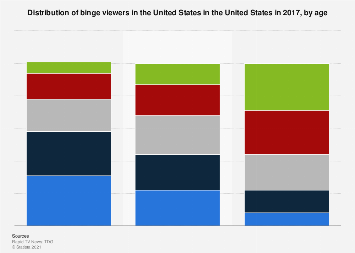 Binge viewing habits in the United States in 2017, by age