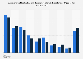 Leading entertainment retailers by market share in Great Britain (UK) 2016-2017