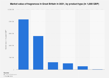 Fragrance market value in Great Britain 2017, by product type