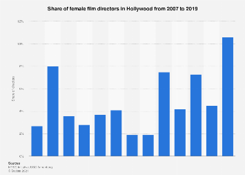 Share of female film directors in Hollywood 2017