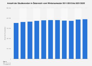 Studierende an öffentlichen Hochschulen in Österreich bis 2016/2017