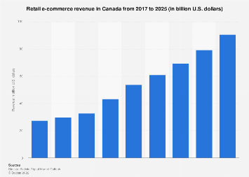 Canada retail e-commerce sales 2015-2021