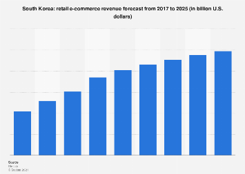 South Korea: retail e-commerce sales 2016-2022