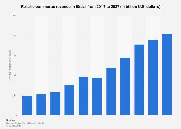 Brazil: retail e-commerce sales 2015-2022