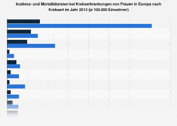 Krebs in Europa - Inzidenz- und Mortalitätsraten von Frauen nach Krebsart 2012