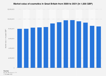 Cosmetics: Market value in Great Britain 2009-2017
