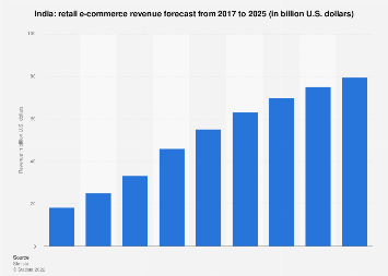 Total retail e-commerce revenue in India 2017-2023