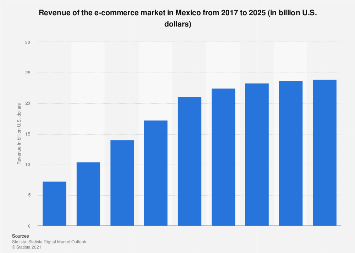 Mexico: retail e-commerce sales 2015-2021