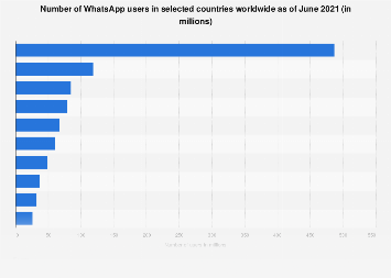 Countries with the most WhatsApp users 2019