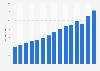 Umsatz von Decathlon weltweit bis 2018