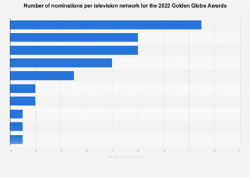 Number of nominations per television network for the 2019 Golden Globe Awards