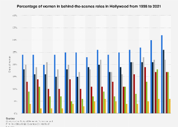 Share of women in behind-the-scenes roles in Hollywood 1998 - 2017