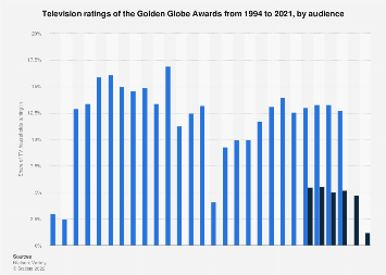 Television ratings of the Golden Globe Awards 1994-2018