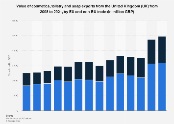 Cosmetics and toiletries: UK export value 2008-2017