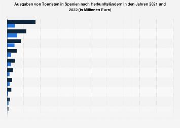 Ausgaben von Touristen in Spanien nach Herkunftsländern bis 2018