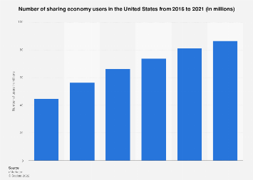 Number of sharing economy users in the U.S. 2016-2021
