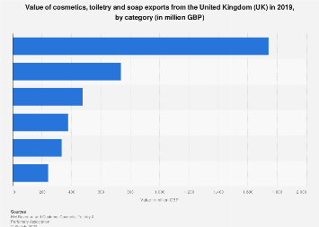Export value of cosmetic and toiletry categories from the United Kingdom (UK) 2017