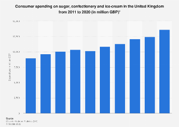 Sugar, confectionery and ice-cream: Expenditure in the United Kingdom 2005-2017