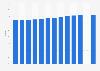 Deutsche Photonik-Industrie - Exportquote bis 2018