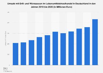 Umsatz mit Grill- und Würzsaucen im Lebensmitteleinzelhandel in Deutschland bis 2018